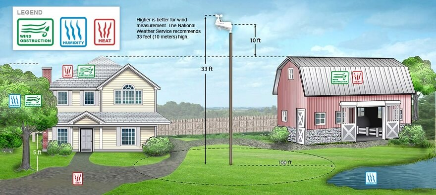 Correct weather station siting instructions