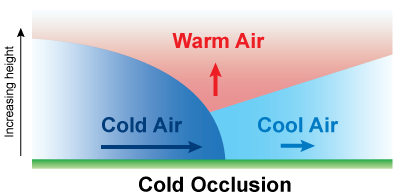 Cold Occlusion diagram