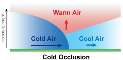 Cold Occlusion diagram