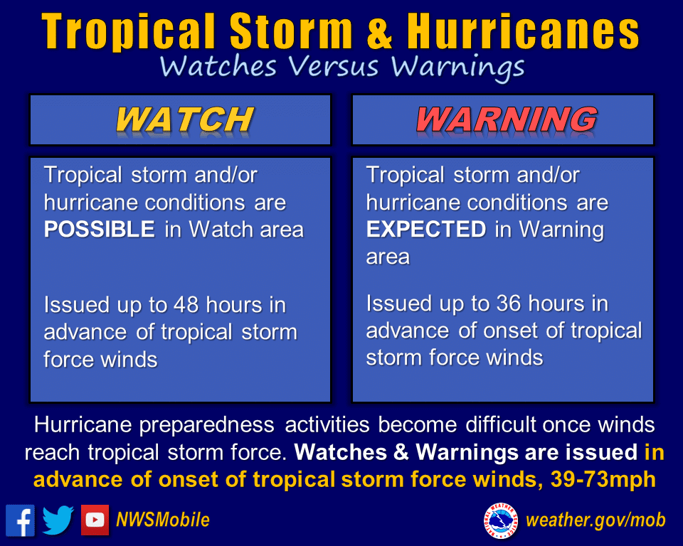 Hurricane watch vs. warning information