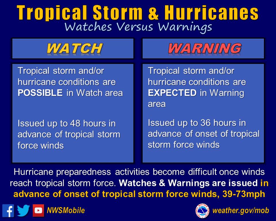 Hurricane watch vs. warning information