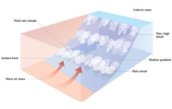 Warm front diagram