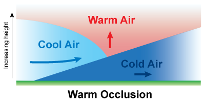 Warm Occlusion diagram