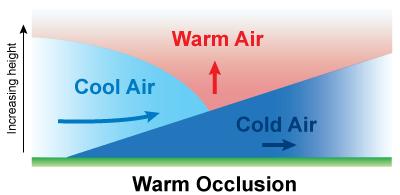 Warm Occlusion diagram