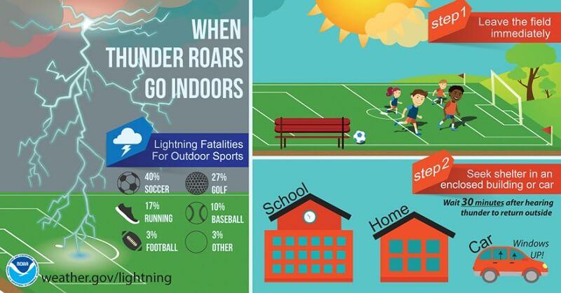Lightning safety infographic
