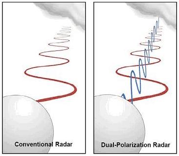 Dual-polarization radar