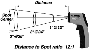Distance to spot ratio